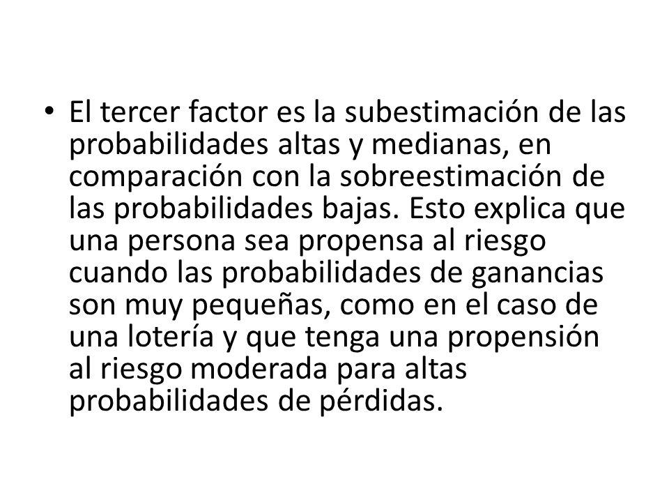 El tercer factor es la subestimación de las probabilidades altas y medianas, en comparación con la sobreestimación de las probabilidades bajas. Esto e