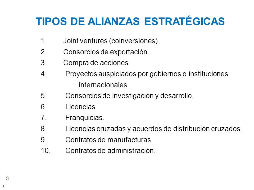 3 TIPOS DE ALIANZAS ESTRATÉGICAS 3 1. Joint ventures (coinversiones). 2. Consorcios de exportación. 3. Compra de acciones. 4. Proyectos auspiciados po