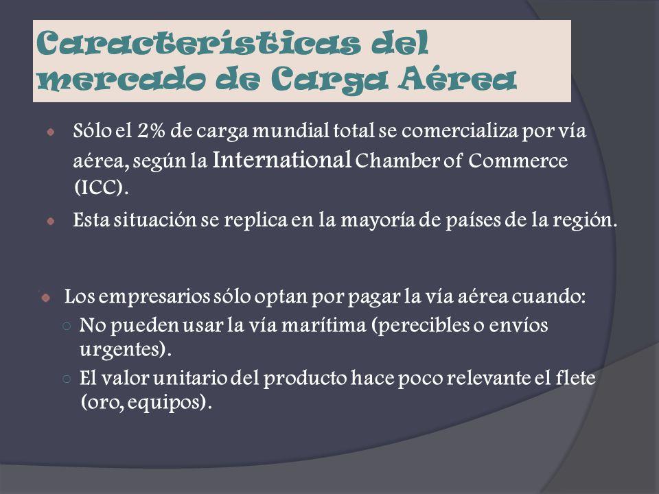 Características del mercado de Carga Aérea Sólo el 2% de carga mundial total se comercializa por vía aérea, según la International Chamber of Commerce