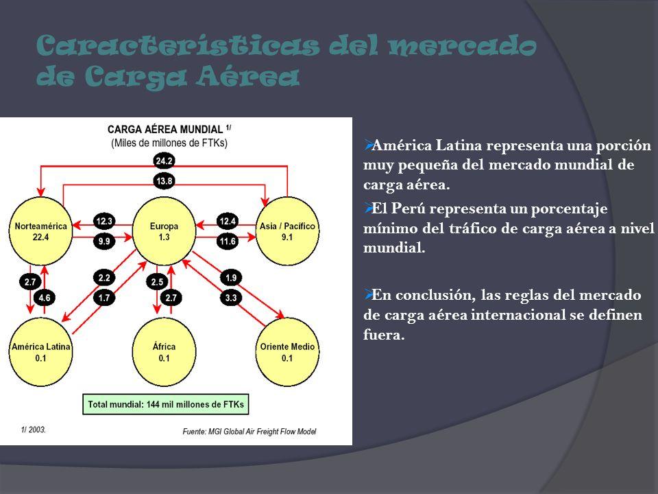 Características del mercado de Carga Aérea América Latina representa una porción muy pequeña del mercado mundial de carga aérea. El Perú representa un