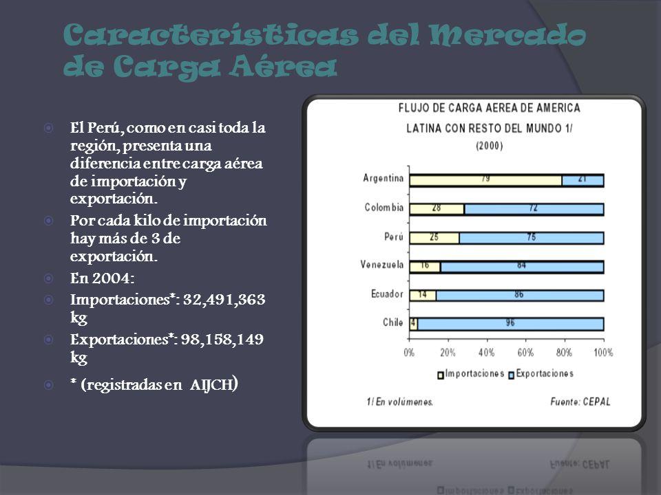 Características del Mercado de Carga Aérea El Perú, como en casi toda la región, presenta una diferencia entre carga aérea de importación y exportació