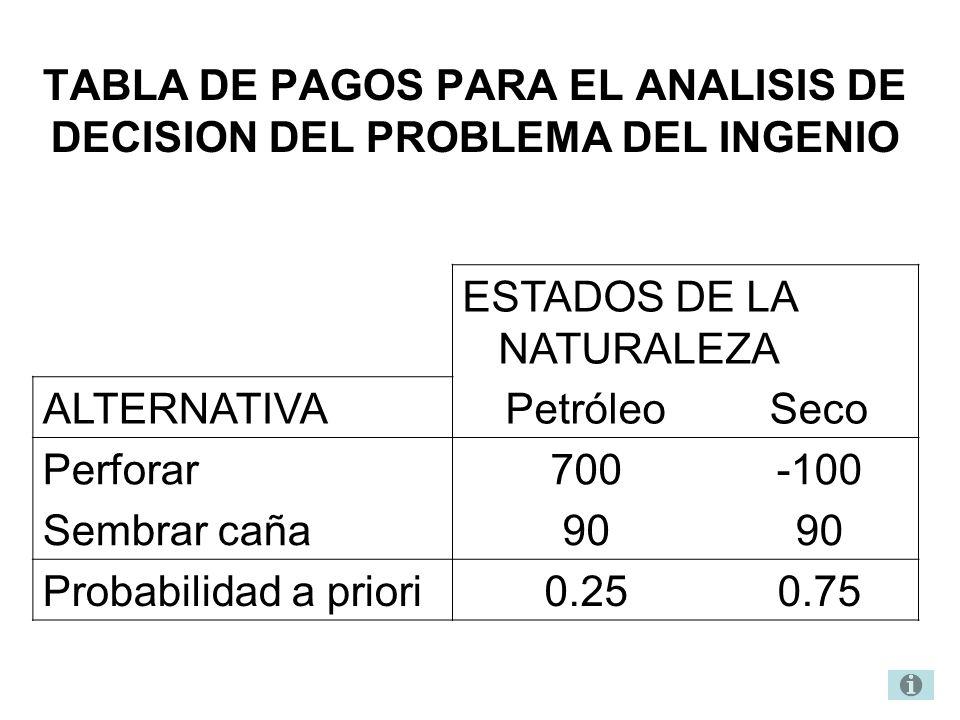 TABLA DE PAGOS PARA EL ANALISIS DE DECISION DEL PROBLEMA DEL INGENIO ESTADOS DE LA NATURALEZA ALTERNATIVAPetróleoSeco Perforar700-100 Sembrar caña90 P