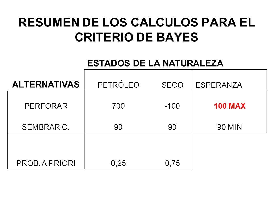 RESUMEN DE LOS CALCULOS PARA EL CRITERIO DE BAYES ESTADOS DE LA NATURALEZA ALTERNATIVAS PETRÓLEOSECOESPERANZA PERFORAR700-100100 MAX SEMBRAR C.90 90 M