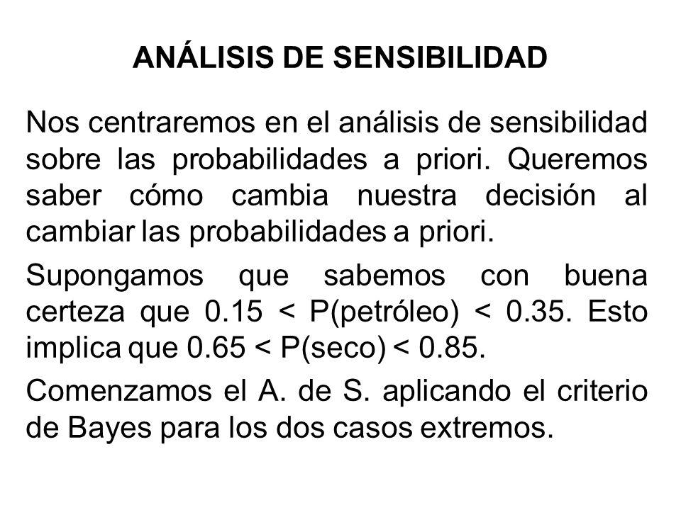 ANÁLISIS DE SENSIBILIDAD Nos centraremos en el análisis de sensibilidad sobre las probabilidades a priori. Queremos saber cómo cambia nuestra decisión