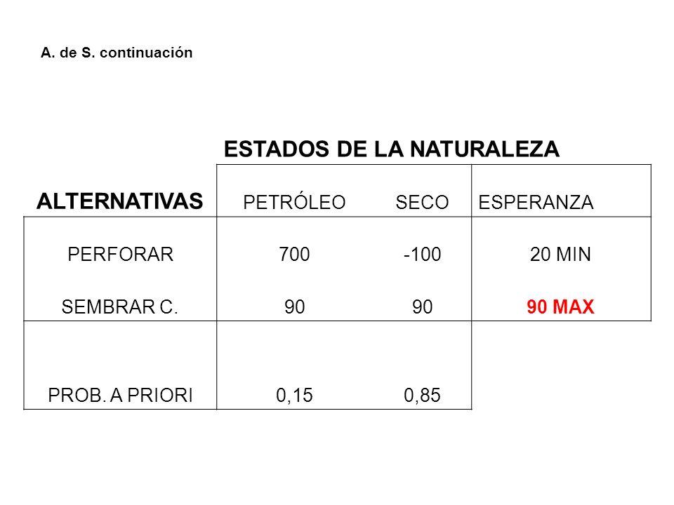 A. de S. continuación ESTADOS DE LA NATURALEZA ALTERNATIVAS PETRÓLEOSECOESPERANZA PERFORAR700-10020 MIN SEMBRAR C.90 90 MAX PROB. A PRIORI0,150,85