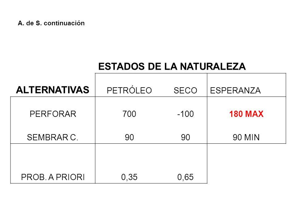 A. de S. continuación ESTADOS DE LA NATURALEZA ALTERNATIVAS PETRÓLEOSECOESPERANZA PERFORAR700-100180 MAX SEMBRAR C.90 90 MIN PROB. A PRIORI0,350,65