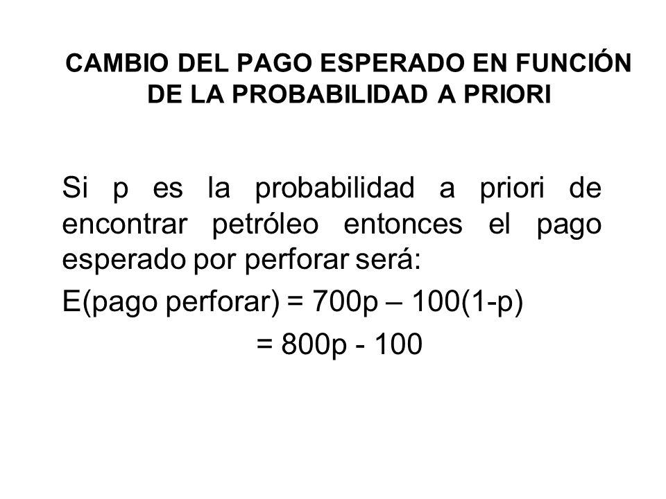 CAMBIO DEL PAGO ESPERADO EN FUNCIÓN DE LA PROBABILIDAD A PRIORI Si p es la probabilidad a priori de encontrar petróleo entonces el pago esperado por p