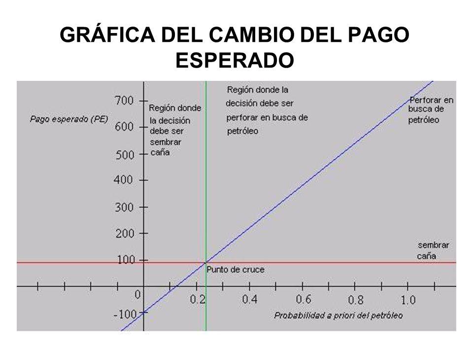 GRÁFICA DEL CAMBIO DEL PAGO ESPERADO