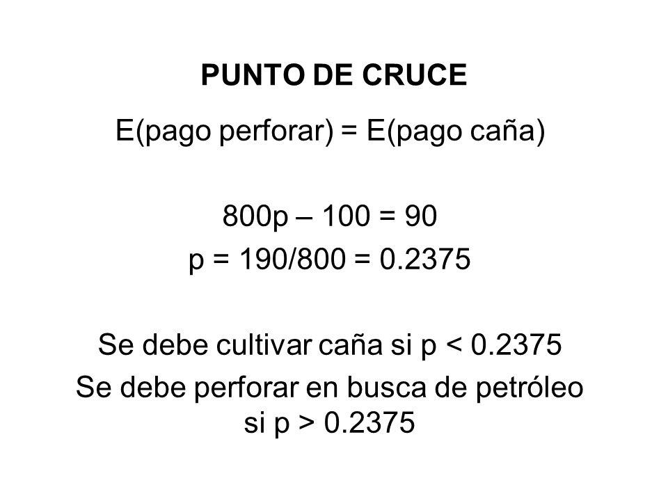 PUNTO DE CRUCE E(pago perforar) = E(pago caña) 800p – 100 = 90 p = 190/800 = 0.2375 Se debe cultivar caña si p < 0.2375 Se debe perforar en busca de p