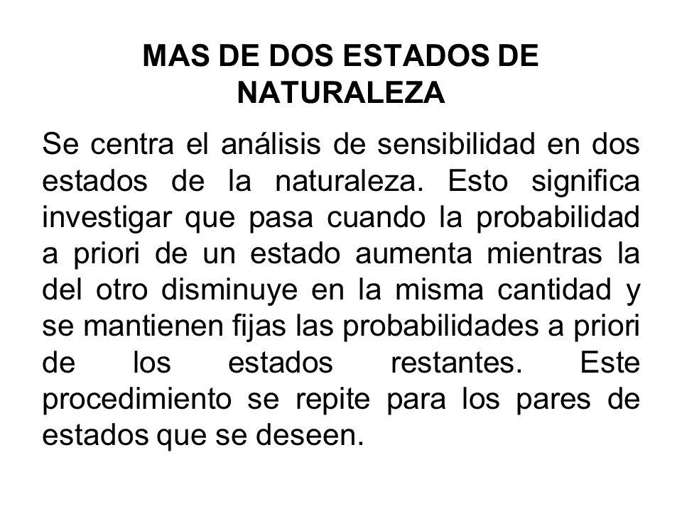 MAS DE DOS ESTADOS DE NATURALEZA Se centra el análisis de sensibilidad en dos estados de la naturaleza. Esto significa investigar que pasa cuando la p