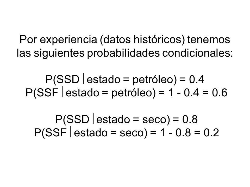 Por experiencia (datos históricos) tenemos las siguientes probabilidades condicionales: P(SSD estado = petróleo) = 0.4 P(SSF estado = petróleo) = 1 -