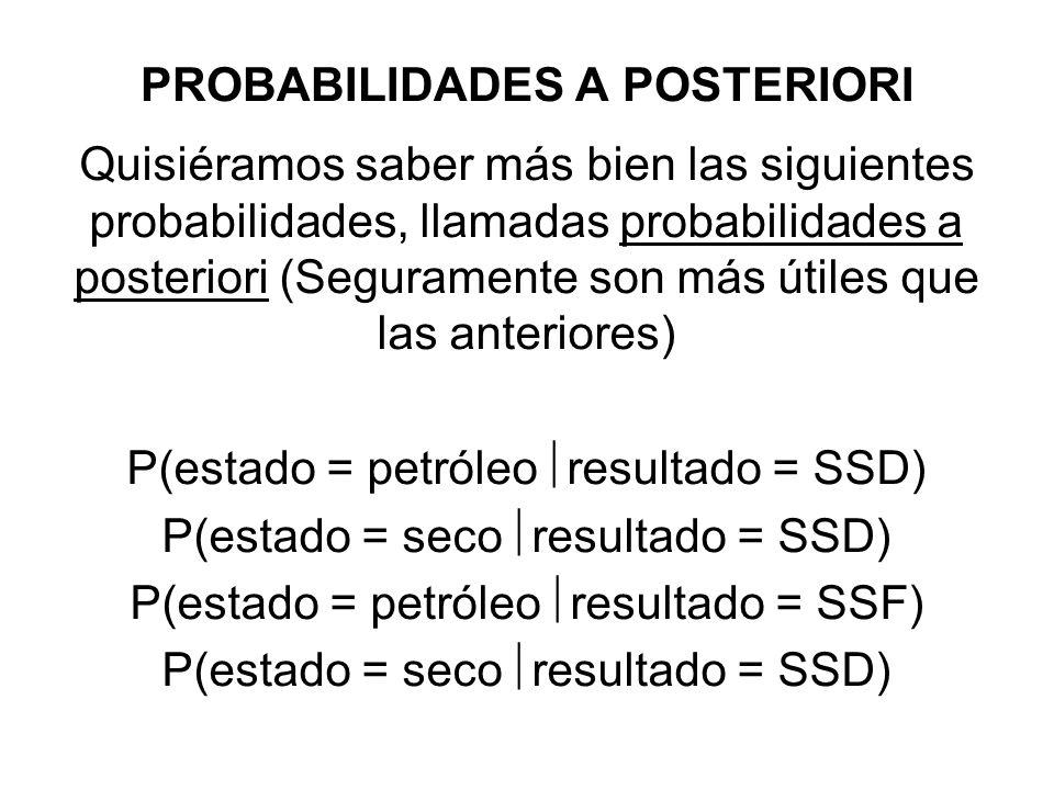 PROBABILIDADES A POSTERIORI Quisiéramos saber más bien las siguientes probabilidades, llamadas probabilidades a posteriori (Seguramente son más útiles