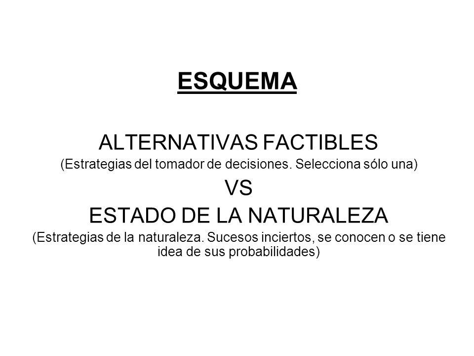 ESQUEMA ALTERNATIVAS FACTIBLES (Estrategias del tomador de decisiones. Selecciona sólo una) VS ESTADO DE LA NATURALEZA (Estrategias de la naturaleza.