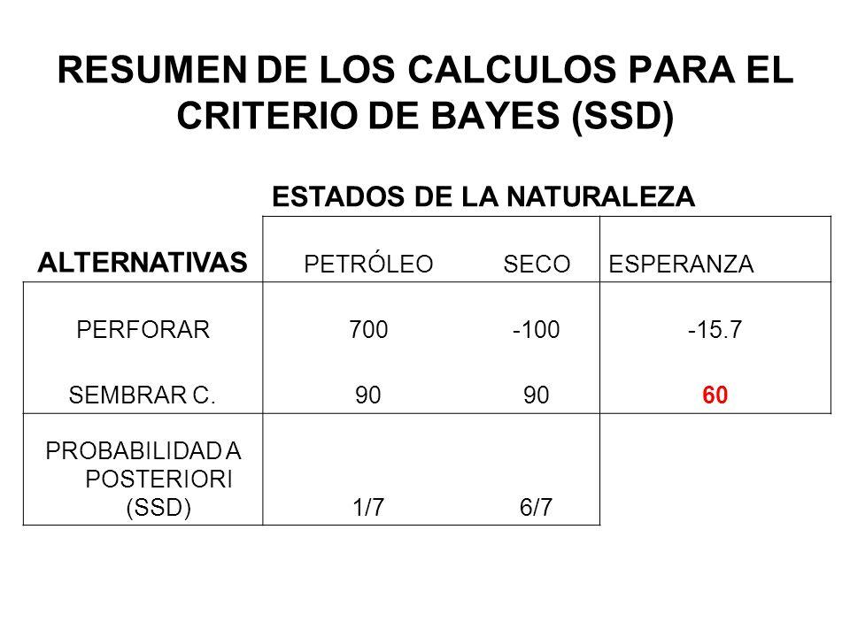 RESUMEN DE LOS CALCULOS PARA EL CRITERIO DE BAYES (SSD) ESTADOS DE LA NATURALEZA ALTERNATIVAS PETRÓLEOSECOESPERANZA PERFORAR700-100-15.7 SEMBRAR C.90