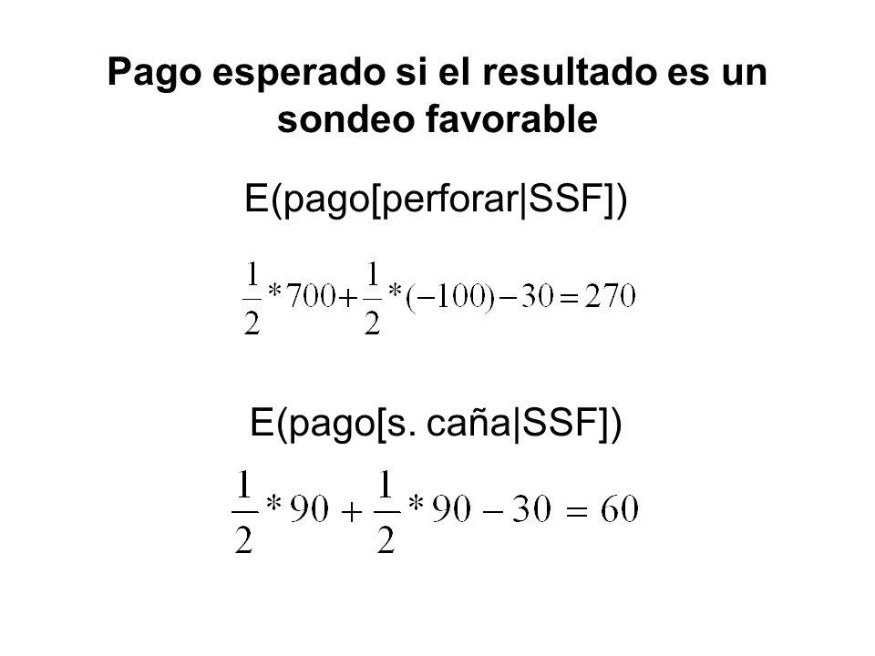 Pago esperado si el resultado es un sondeo favorable E(pago[perforar|SSF]) E(pago[s. caña|SSF])