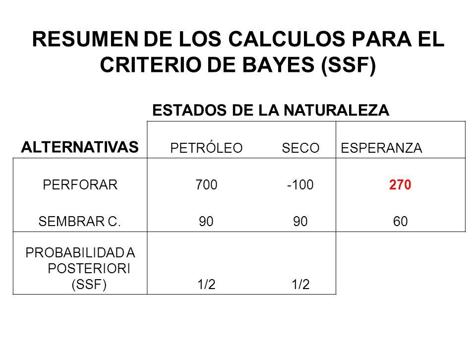 RESUMEN DE LOS CALCULOS PARA EL CRITERIO DE BAYES (SSF) ESTADOS DE LA NATURALEZA ALTERNATIVAS PETRÓLEOSECOESPERANZA PERFORAR700-100270 SEMBRAR C.90 60