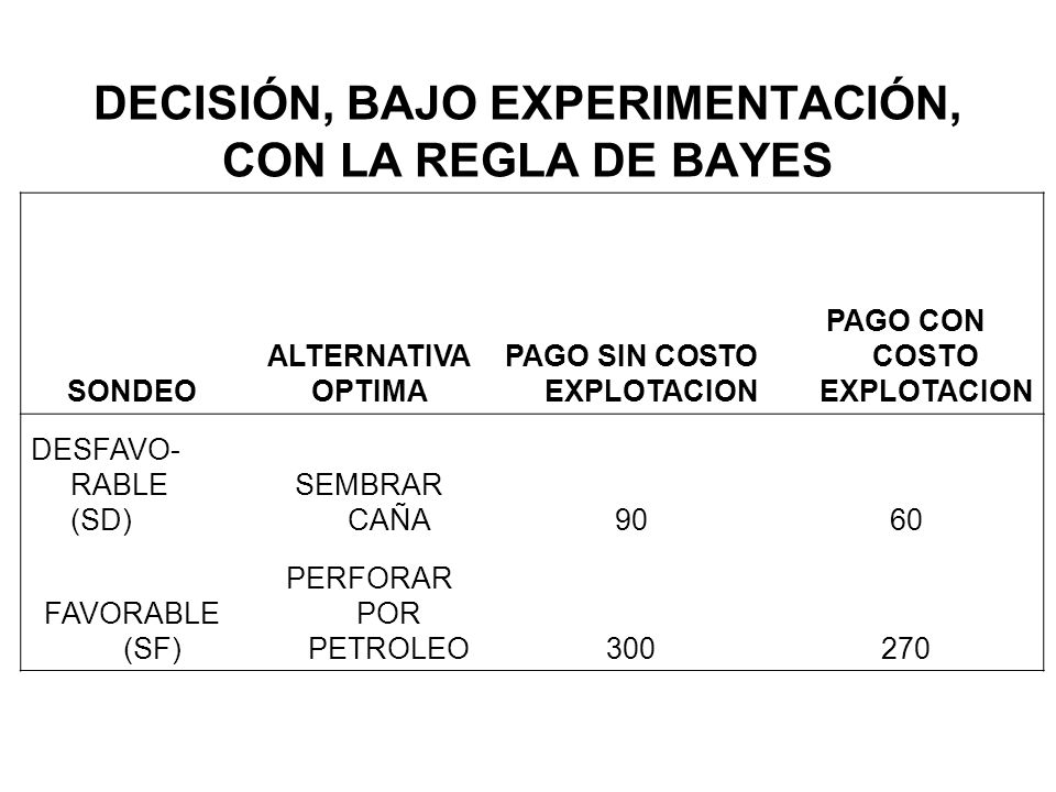 DECISIÓN, BAJO EXPERIMENTACIÓN, CON LA REGLA DE BAYES SONDEO ALTERNATIVA OPTIMA PAGO SIN COSTO EXPLOTACION PAGO CON COSTO EXPLOTACION DESFAVO- RABLE (