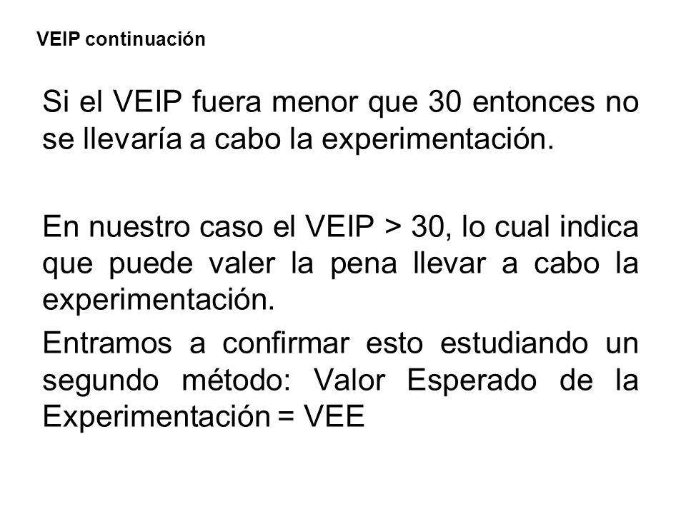 VEIP continuación Si el VEIP fuera menor que 30 entonces no se llevaría a cabo la experimentación. En nuestro caso el VEIP > 30, lo cual indica que pu