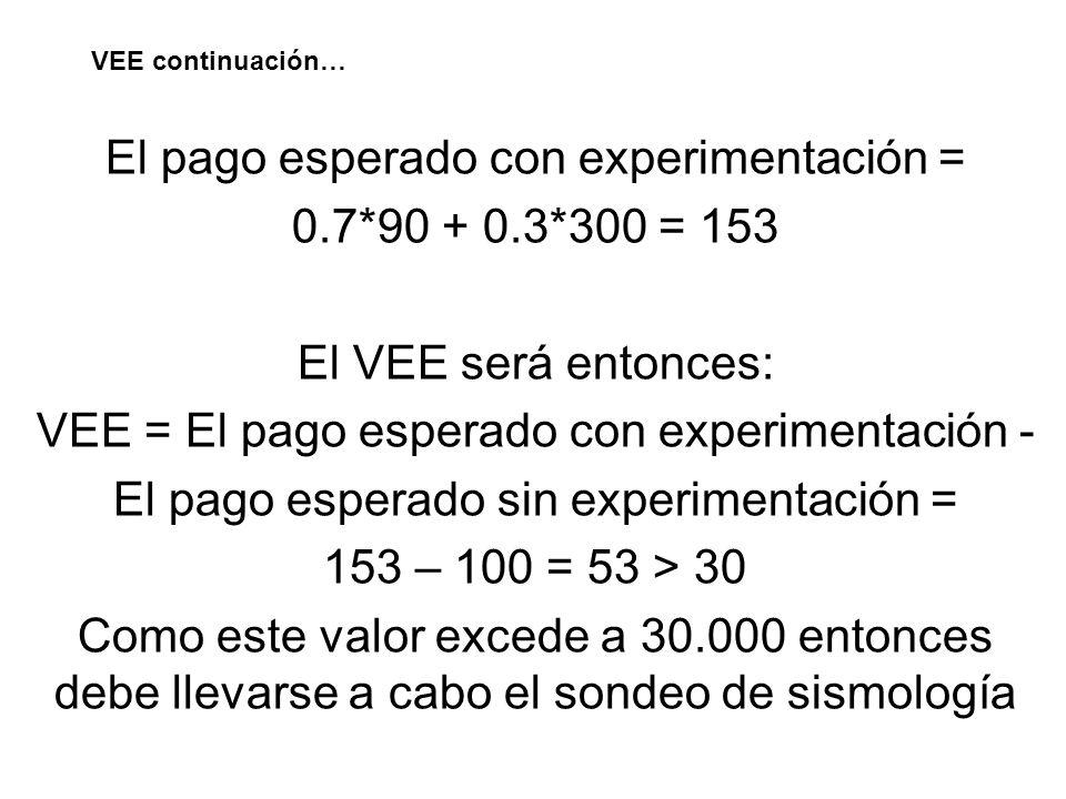 VEE continuación… El pago esperado con experimentación = 0.7*90 + 0.3*300 = 153 El VEE será entonces: VEE = El pago esperado con experimentación - El