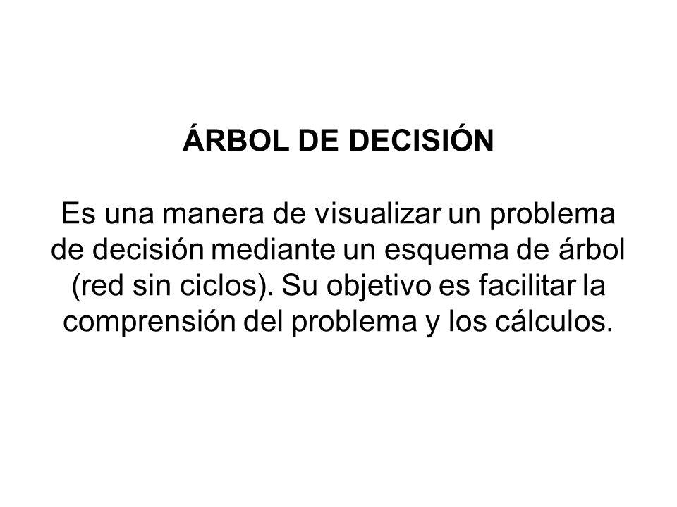 ÁRBOL DE DECISIÓN Es una manera de visualizar un problema de decisión mediante un esquema de árbol (red sin ciclos). Su objetivo es facilitar la compr