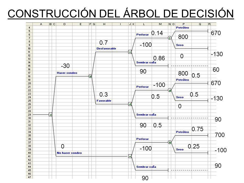 CONSTRUCCIÓN DEL ÁRBOL DE DECISIÓN -30 0 0.3 0.7 -100 90 0 800 670 -130 60 -100 90 0.5 800 0 670 -130 90 -100 90 0.75 0.25 700 -100 90 0.14 0.86 0.5