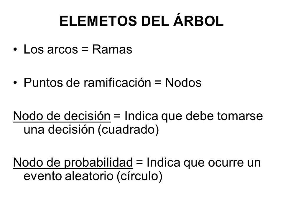 ELEMETOS DEL ÁRBOL Los arcos = Ramas Puntos de ramificación = Nodos Nodo de decisión = Indica que debe tomarse una decisión (cuadrado) Nodo de probabi