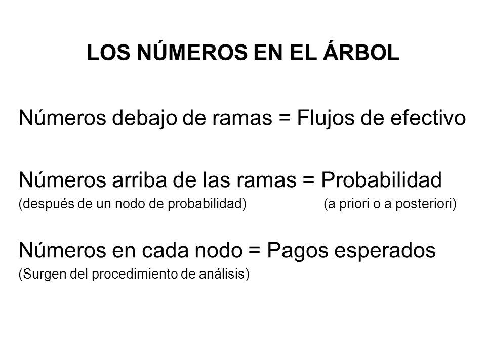 LOS NÚMEROS EN EL ÁRBOL Números debajo de ramas = Flujos de efectivo Números arriba de las ramas = Probabilidad (después de un nodo de probabilidad) (