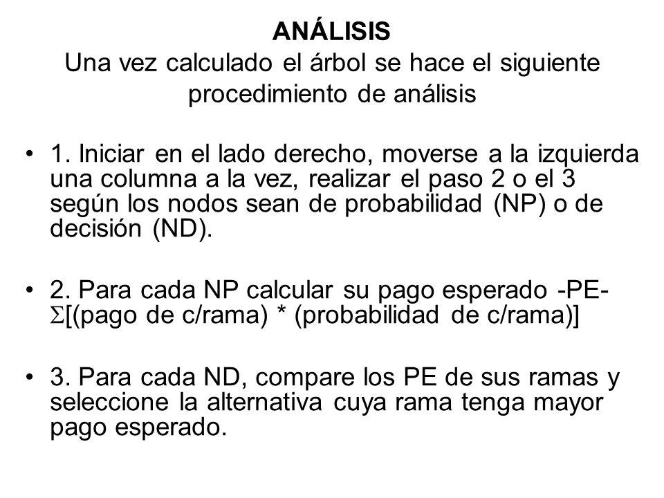 ANÁLISIS Una vez calculado el árbol se hace el siguiente procedimiento de análisis 1. Iniciar en el lado derecho, moverse a la izquierda una columna a