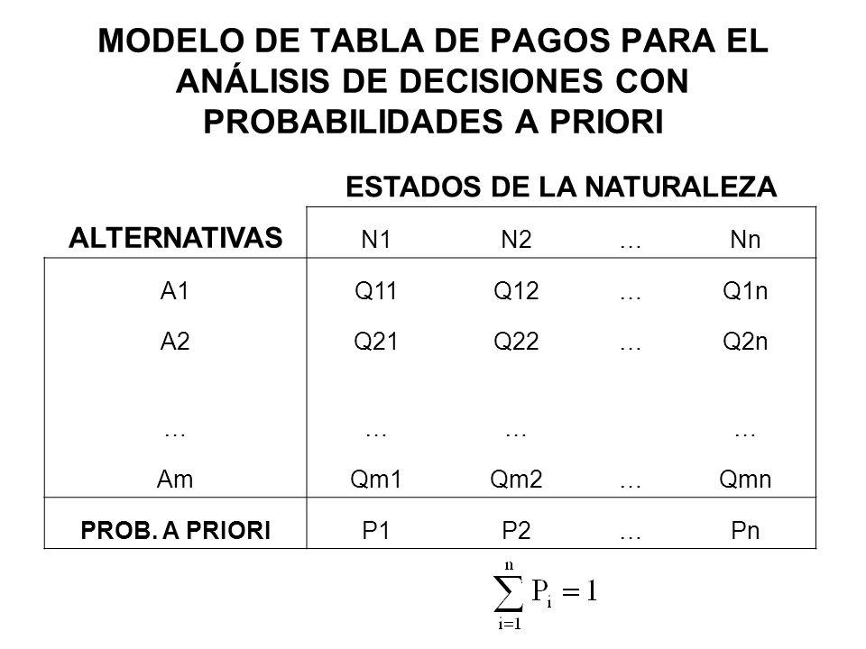 MODELO DE TABLA DE PAGOS PARA EL ANÁLISIS DE DECISIONES CON PROBABILIDADES A PRIORI ESTADOS DE LA NATURALEZA ALTERNATIVAS N1N2…Nn A1Q11Q12…Q1n A2Q21Q2