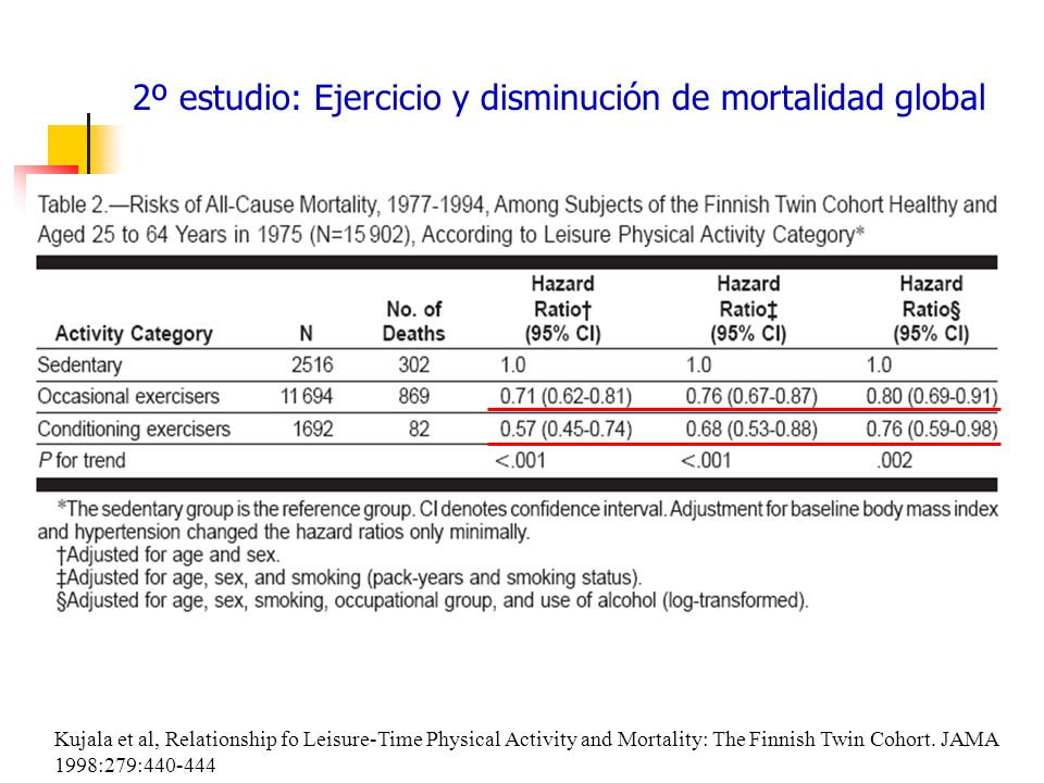 Kujala et al, Relationship fo Leisure-Time Physical Activity and Mortality: The Finnish Twin Cohort. JAMA 1998:279:440-444 2º estudio: Ejercicio y dis