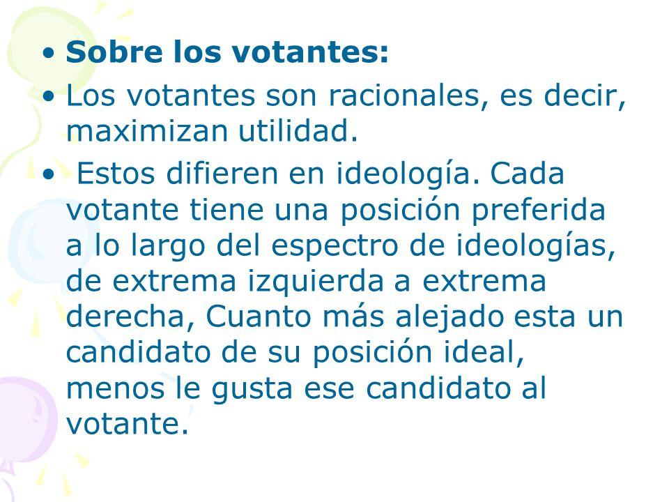 Sobre los votantes: Los votantes son racionales, es decir, maximizan utilidad. Estos difieren en ideología. Cada votante tiene una posición preferida