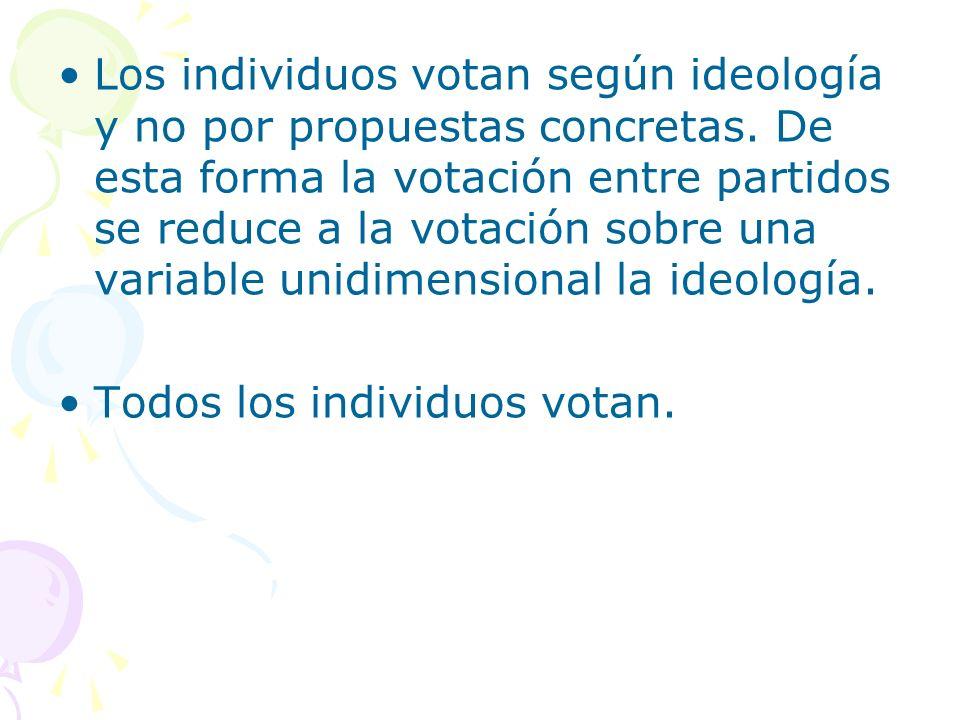 Los individuos votan según ideología y no por propuestas concretas. De esta forma la votación entre partidos se reduce a la votación sobre una variabl