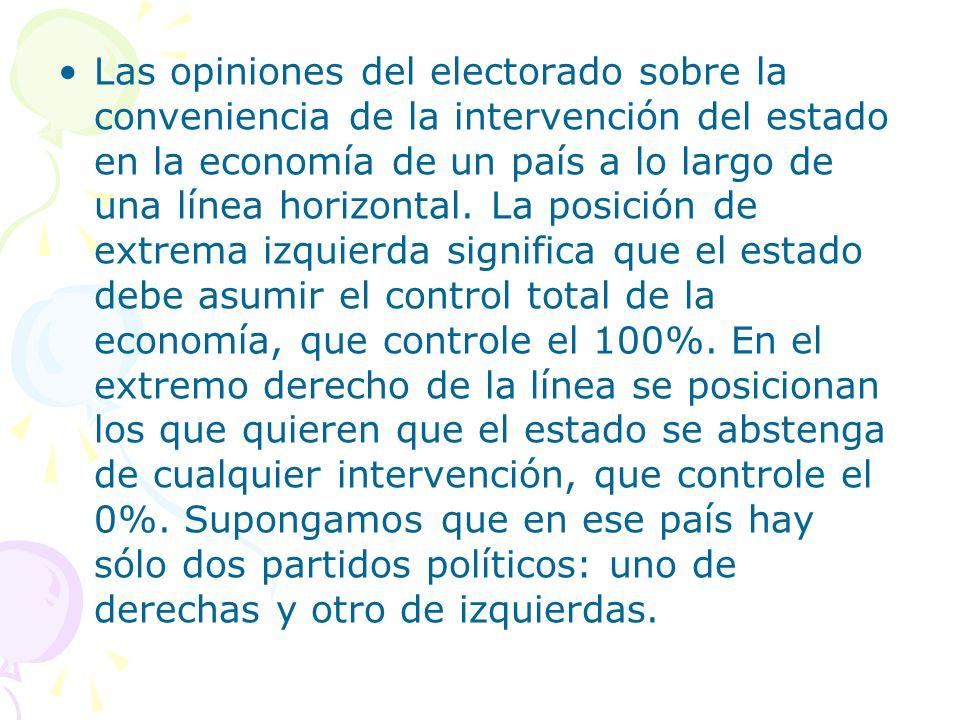 Las opiniones del electorado sobre la conveniencia de la intervención del estado en la economía de un país a lo largo de una línea horizontal. La posi