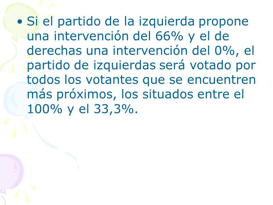 Si el partido de la izquierda propone una intervención del 66% y el de derechas una intervención del 0%, el partido de izquierdas será votado por todo