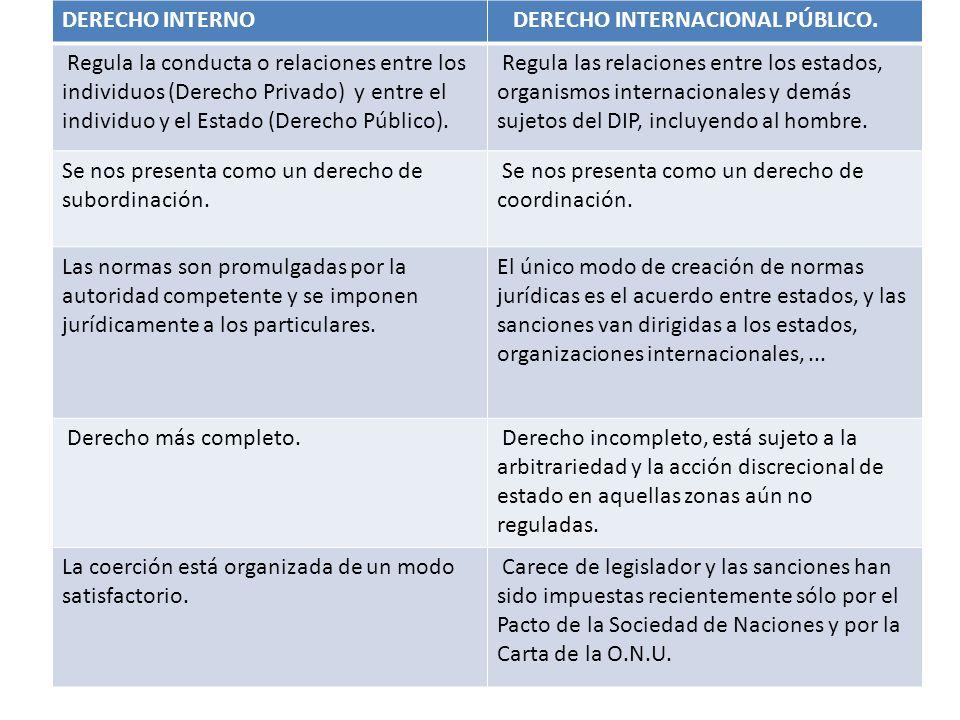 DERECHO INTERNO DERECHO INTERNACIONAL PÚBLICO. Regula la conducta o relaciones entre los individuos (Derecho Privado) y entre el individuo y el Estado