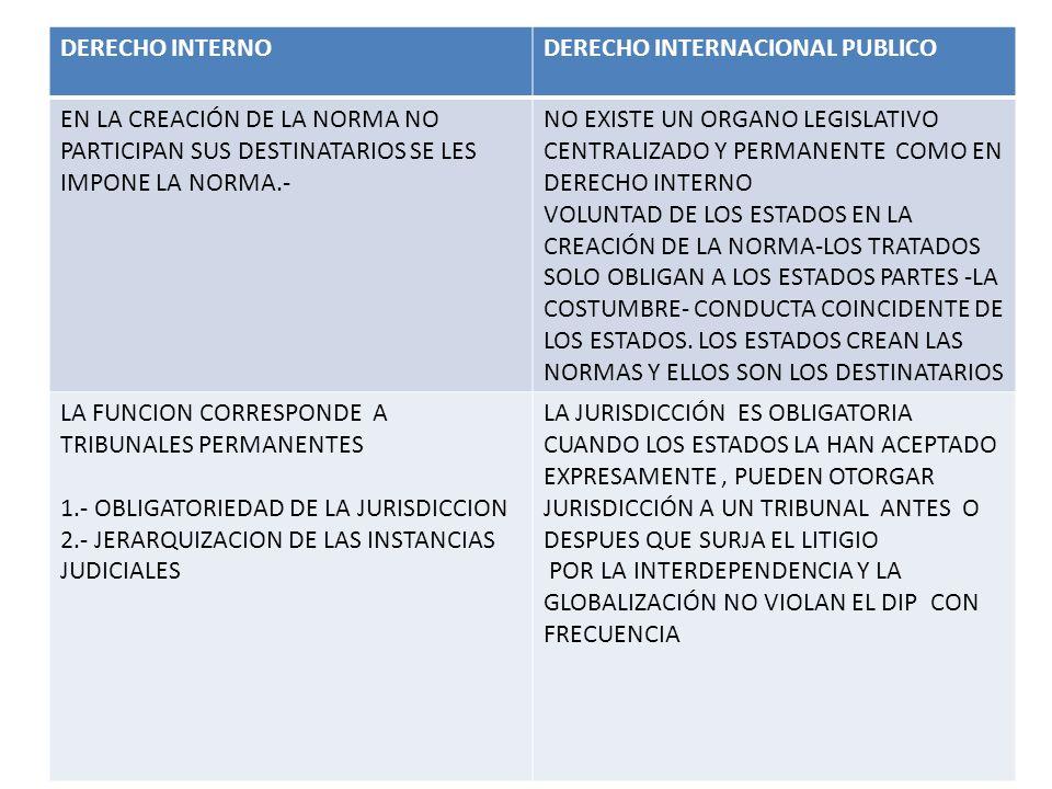 DERECHO INTERNODERECHO INTERNACIONAL PUBLICO EN LA CREACIÓN DE LA NORMA NO PARTICIPAN SUS DESTINATARIOS SE LES IMPONE LA NORMA.- NO EXISTE UN ORGANO L