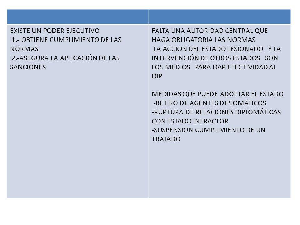EXISTE UN PODER EJECUTIVO 1.- OBTIENE CUMPLIMIENTO DE LAS NORMAS 2.-ASEGURA LA APLICACIÓN DE LAS SANCIONES FALTA UNA AUTORIDAD CENTRAL QUE HAGA OBLIGA