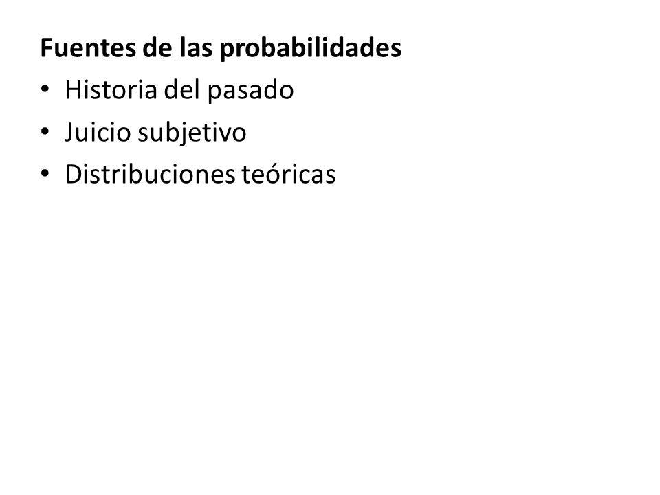 Fuentes de las probabilidades Historia del pasado Juicio subjetivo Distribuciones teóricas