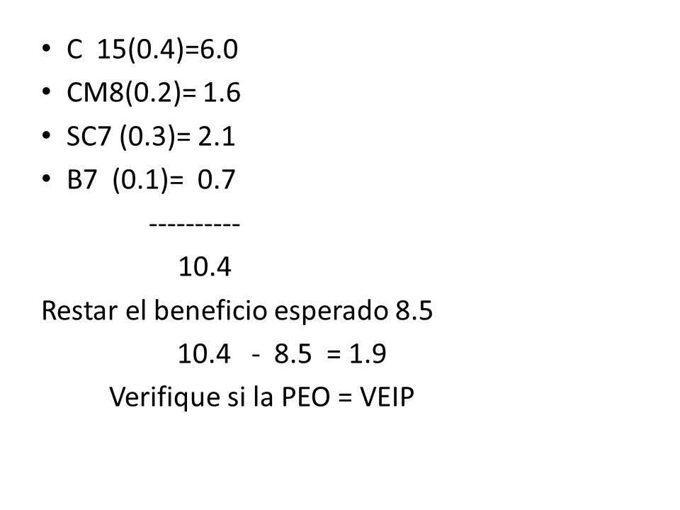 C 15(0.4)=6.0 CM8(0.2)= 1.6 SC7 (0.3)= 2.1 B7 (0.1)= 0.7 ---------- 10.4 Restar el beneficio esperado 8.5 10.4 - 8.5 = 1.9 Verifique si la PEO = VEIP