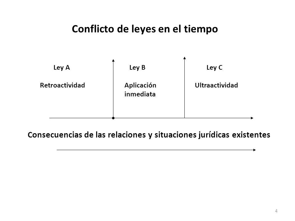 4 Conflicto de leyes en el tiempo Consecuencias de las relaciones y situaciones jurídicas existentes Ley A Retroactividad Ley C Ultraactividad Ley B A