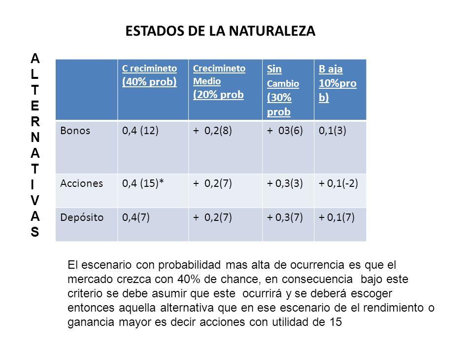 ESTADOS DE LA NATURALEZA ALTERNATIVASALTERNATIVAS C recimineto (40% prob) Crecimineto Medio (20% prob Sin Cambio (30% prob B aja 10%pro b) Bonos0,4 (1