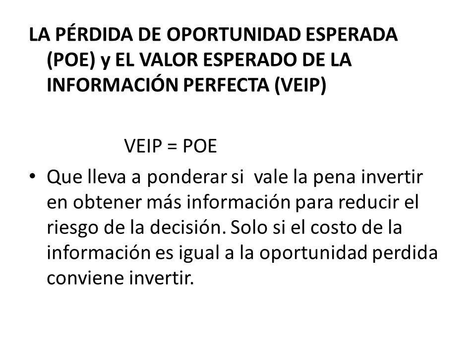 LA PÉRDIDA DE OPORTUNIDAD ESPERADA (POE) y EL VALOR ESPERADO DE LA INFORMACIÓN PERFECTA (VEIP) VEIP = POE Que lleva a ponderar si vale la pena inverti