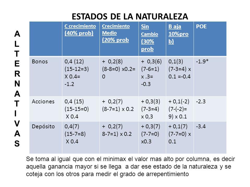 ESTADOS DE LA NATURALEZA C crecimiento (40% prob) Crecimiento Medio (20% prob Sin Cambio (30% prob B aja 10%pro b) POE Bonos0,4 (12) (15-12=3) X 0.4=