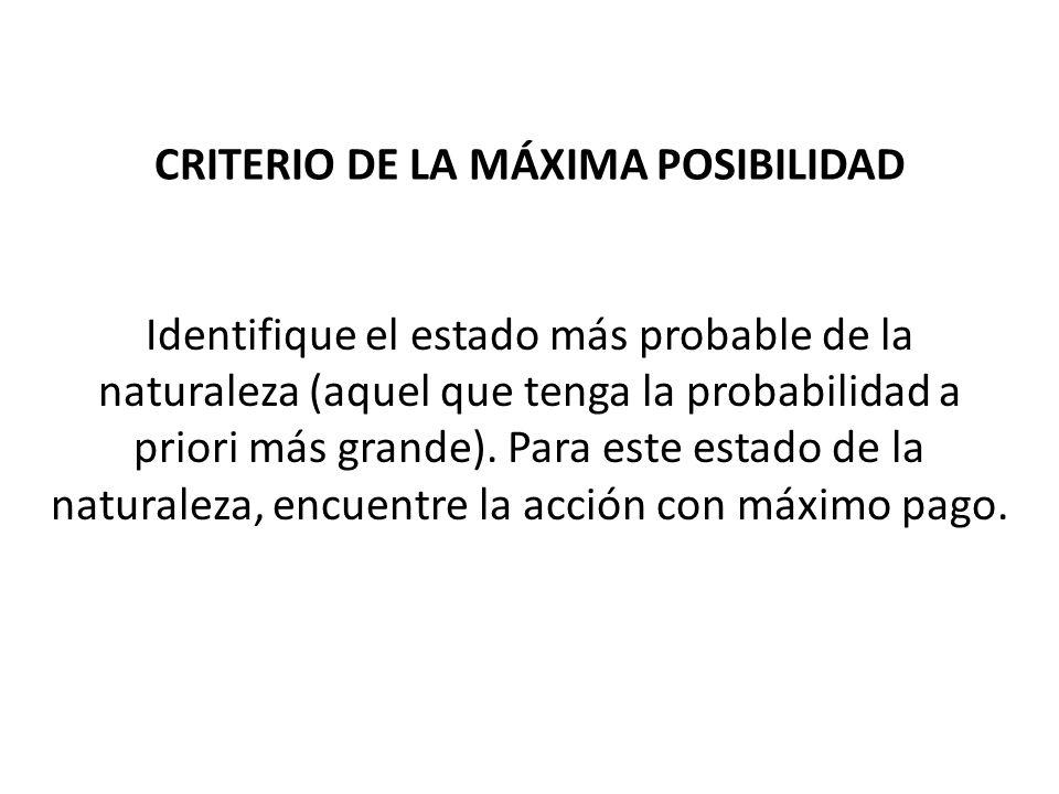 CRITERIO DE LA MÁXIMA POSIBILIDAD Identifique el estado más probable de la naturaleza (aquel que tenga la probabilidad a priori más grande). Para este