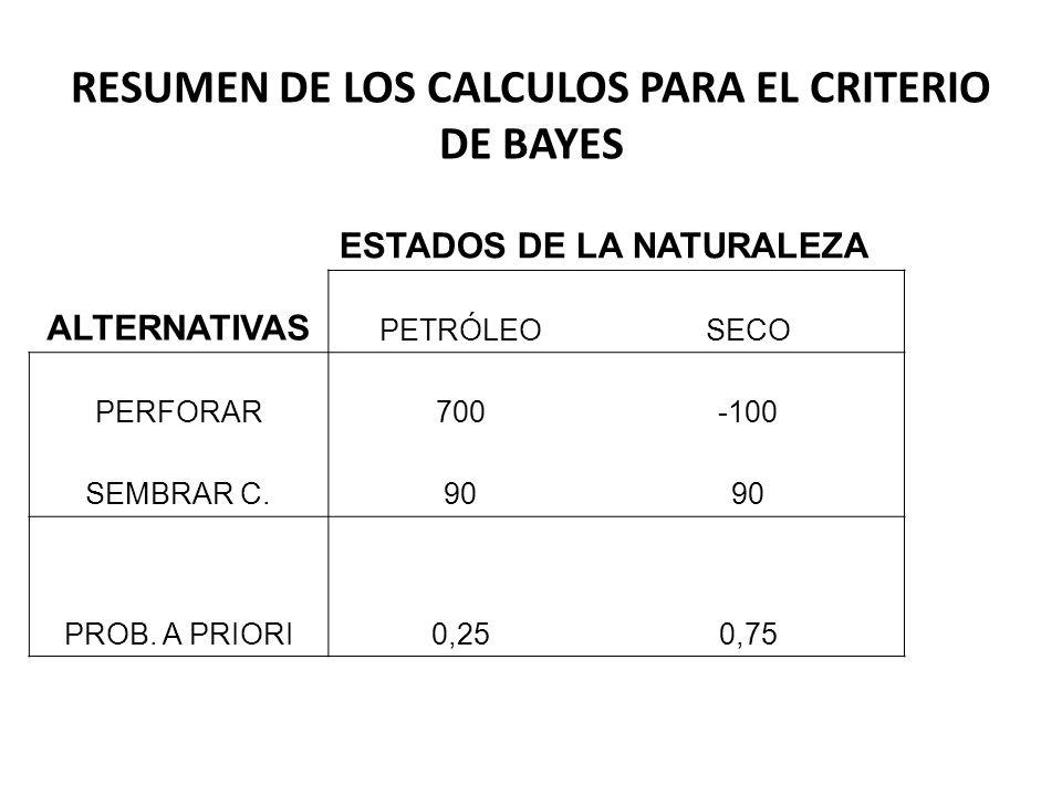 RESUMEN DE LOS CALCULOS PARA EL CRITERIO DE BAYES ESTADOS DE LA NATURALEZA ALTERNATIVAS PETRÓLEOSECO PERFORAR700-100 SEMBRAR C.90 PROB. A PRIORI0,250,