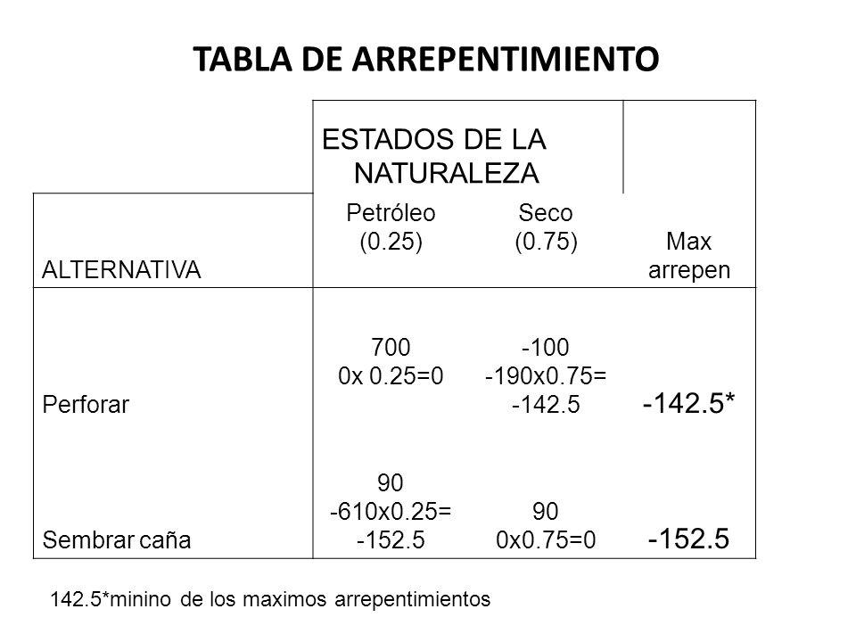TABLA DE ARREPENTIMIENTO ESTADOS DE LA NATURALEZA ALTERNATIVA Petróleo (0.25) Seco (0.75)Max arrepen Perforar 700 0x 0.25=0 -100 -190x0.75= -142.5 -14