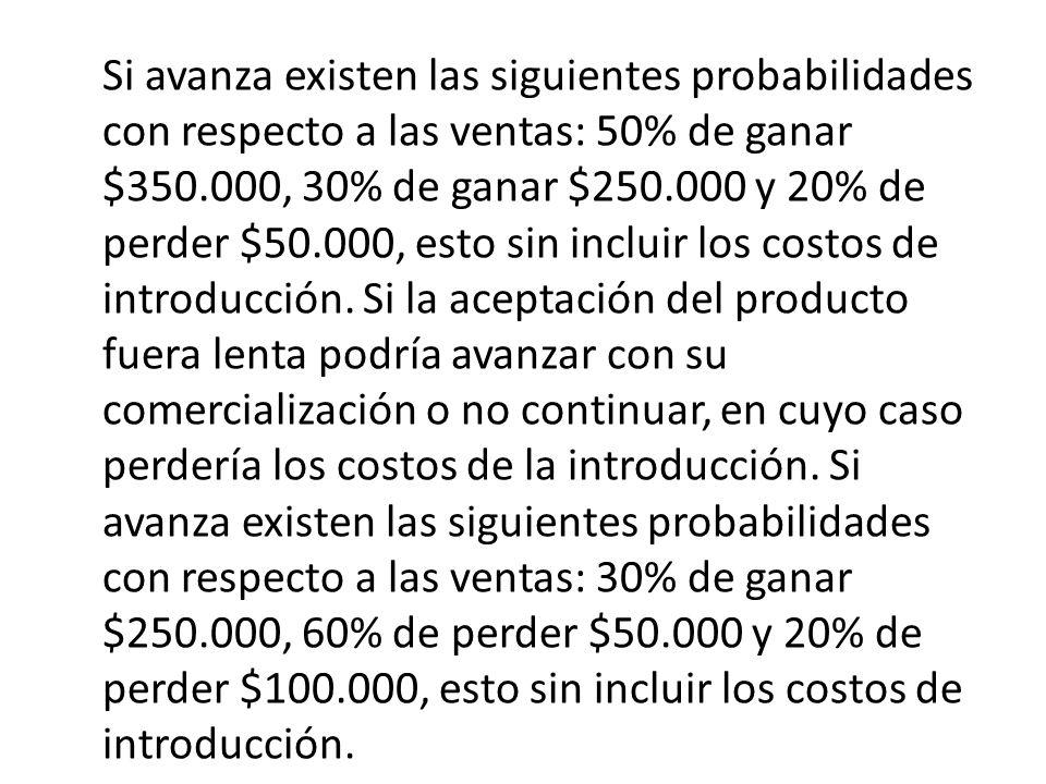 Si avanza existen las siguientes probabilidades con respecto a las ventas: 50% de ganar $350.000, 30% de ganar $250.000 y 20% de perder $50.000, esto