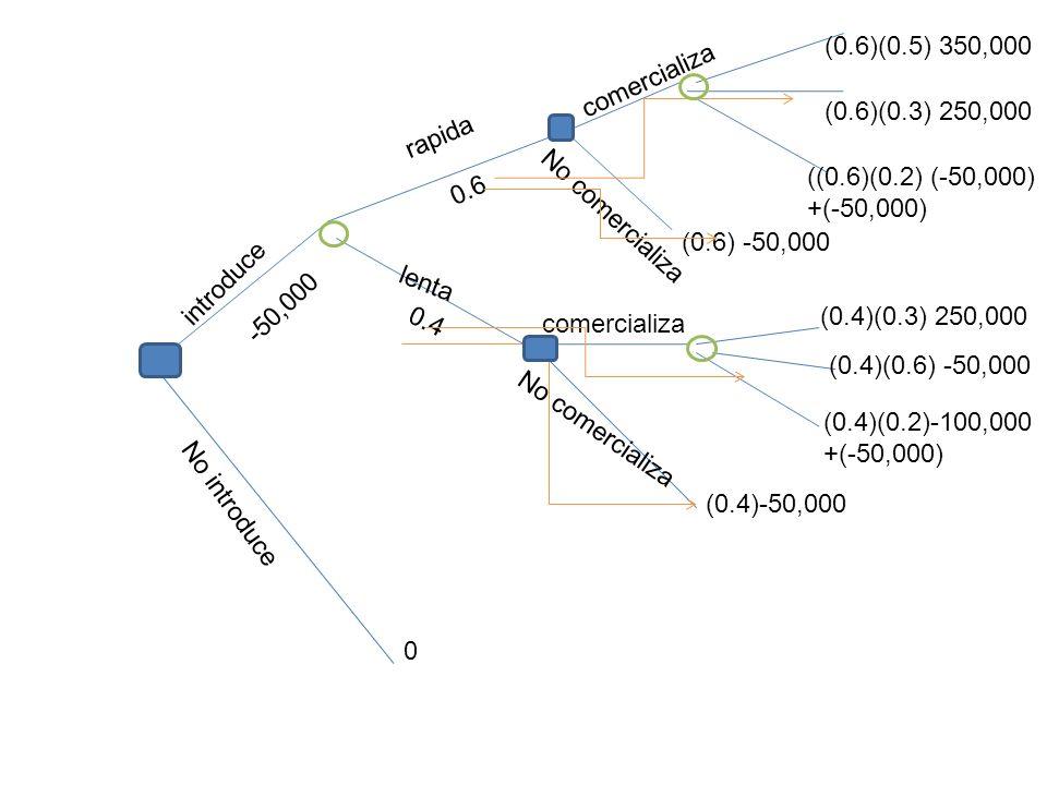 rapida lenta No introduce introduce comercializa No comercializa comercializa (0.6)(0.5) 350,000 (0.6)(0.3) 250,000 ((0.6)(0.2) (-50,000) +(-50,000) (