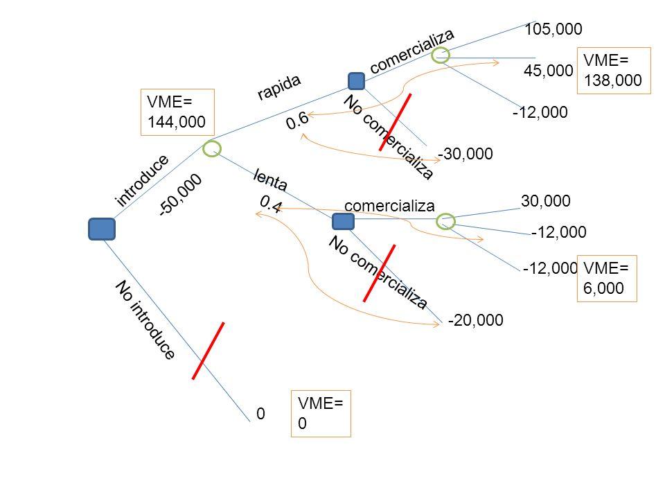 rapida lenta No introduce introduce comercializa No comercializa comercializa 105,000 45,000 -12,000 30,000 -20,000 -30,000 0 0.4 0.6 -50,000 VME= 138