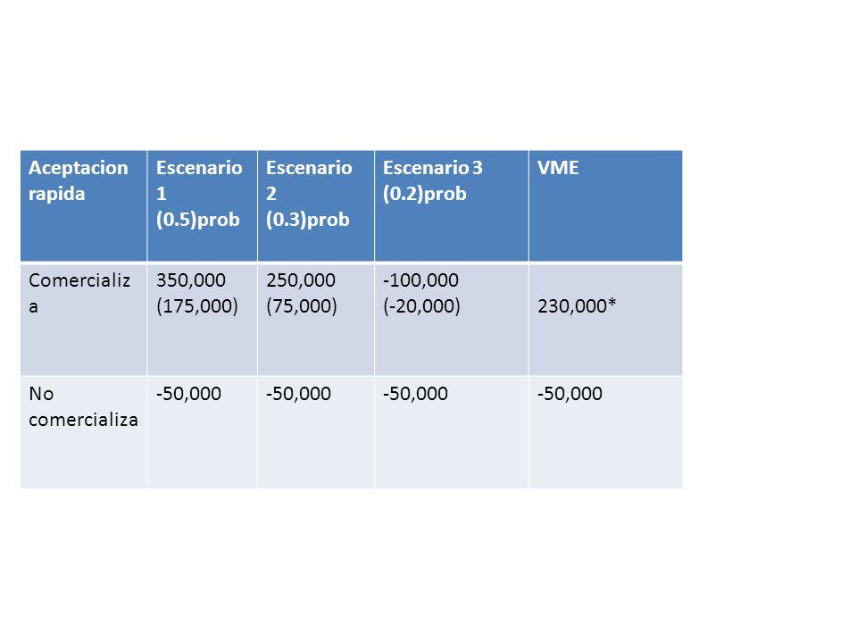 Aceptacion rapida Escenario 1 (0.5)prob Escenario 2 (0.3)prob Escenario 3 (0.2)prob VME Comercializ a 350,000 (175,000) 250,000 (75,000) -100,000 (-20
